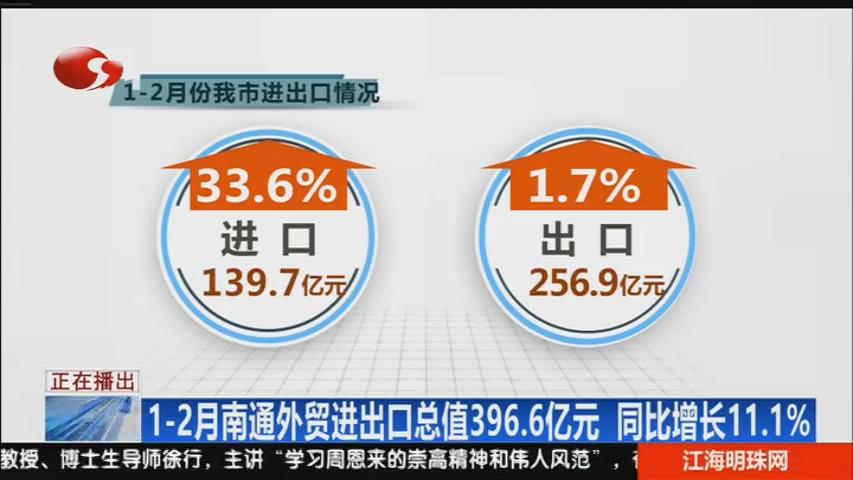 1-2月南通外贸进出口总值396.6亿元 同比增长11.1%