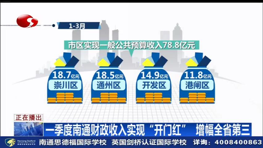 """一季度南通财政收入实现""""开门红"""" 增幅全省第三"""