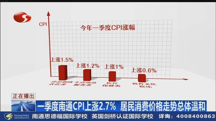 一季度南通CPI上涨2.7% 消费价格走势温和