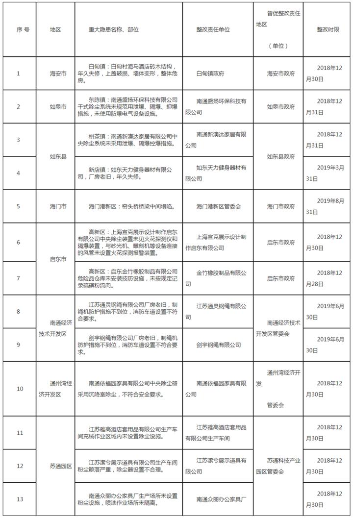 拟2018年第四批市级挂牌督办整改重大事故隐患公示名单 - 公告公示_副本.png