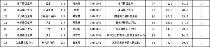 2018年夏季如东县医疗卫生单位公开招聘拟聘用人员名单公示